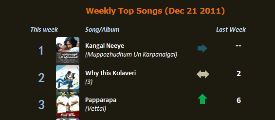 Weekly Top Songs - Dec 21